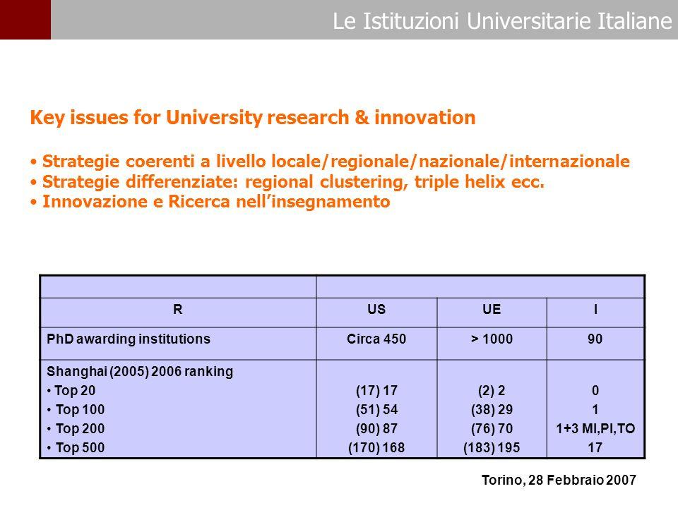 Le Istituzioni Universitarie Italiane Torino, 28 Febbraio 2007 Key issues for University research & innovation Strategie coerenti a livello locale/regionale/nazionale/internazionale Strategie differenziate: regional clustering, triple helix ecc.