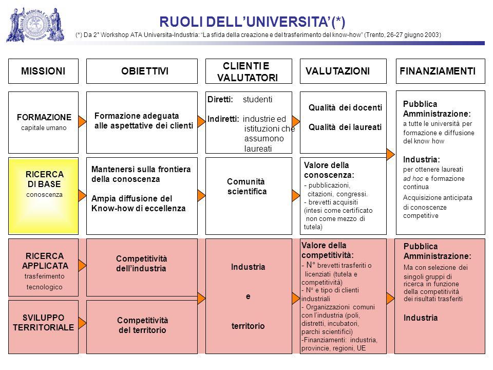 CENTRI DI RICERCA UNIVERSITARI ATTORI E DIALOGHI DEL TRASFERIMENTO TECNOLOGICO IMPRESE .