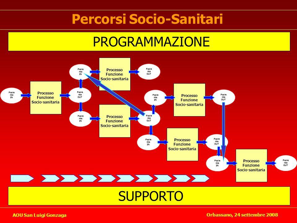 Percorsi Socio-Sanitari Pazie nte IN Pazie nte OUT Processo Funzione Socio-sanitaria Pazie nte IN Pazie nte OUT Processo Funzione Socio-sanitaria Pazi