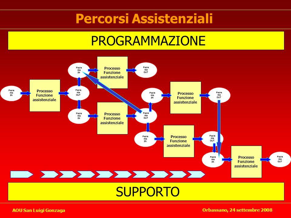 Percorsi Assistenziali Pazie nte IN Pazie nte OUT Processo Funzione assistenziale Pazie nte IN Pazie nte OUT Processo Funzione assistenziale Pazie nte