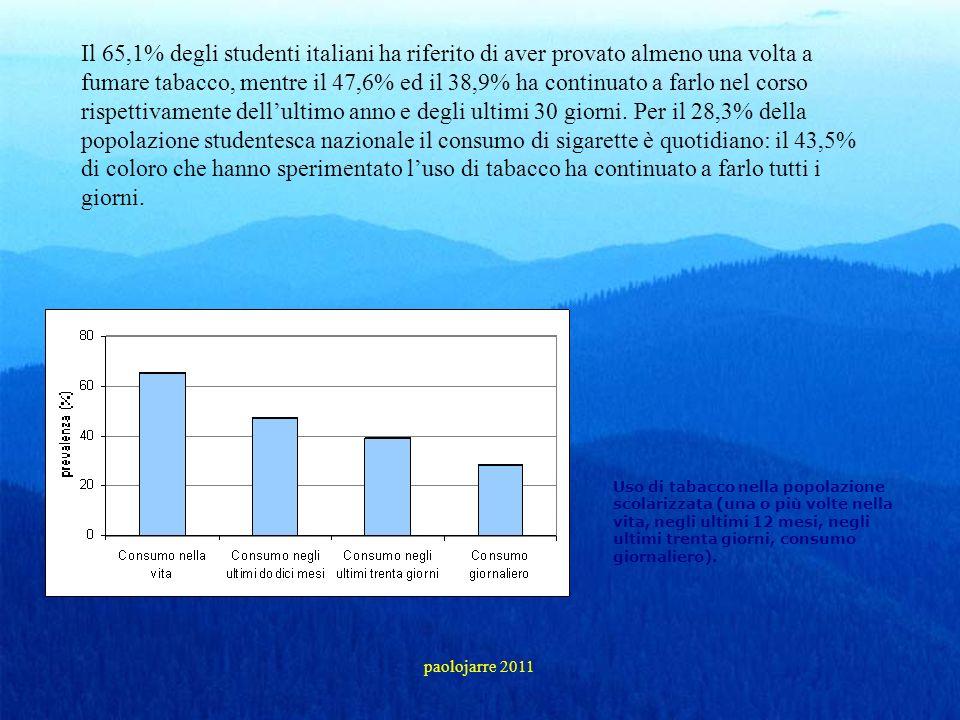 Il 65,1% degli studenti italiani ha riferito di aver provato almeno una volta a fumare tabacco, mentre il 47,6% ed il 38,9% ha continuato a farlo nel