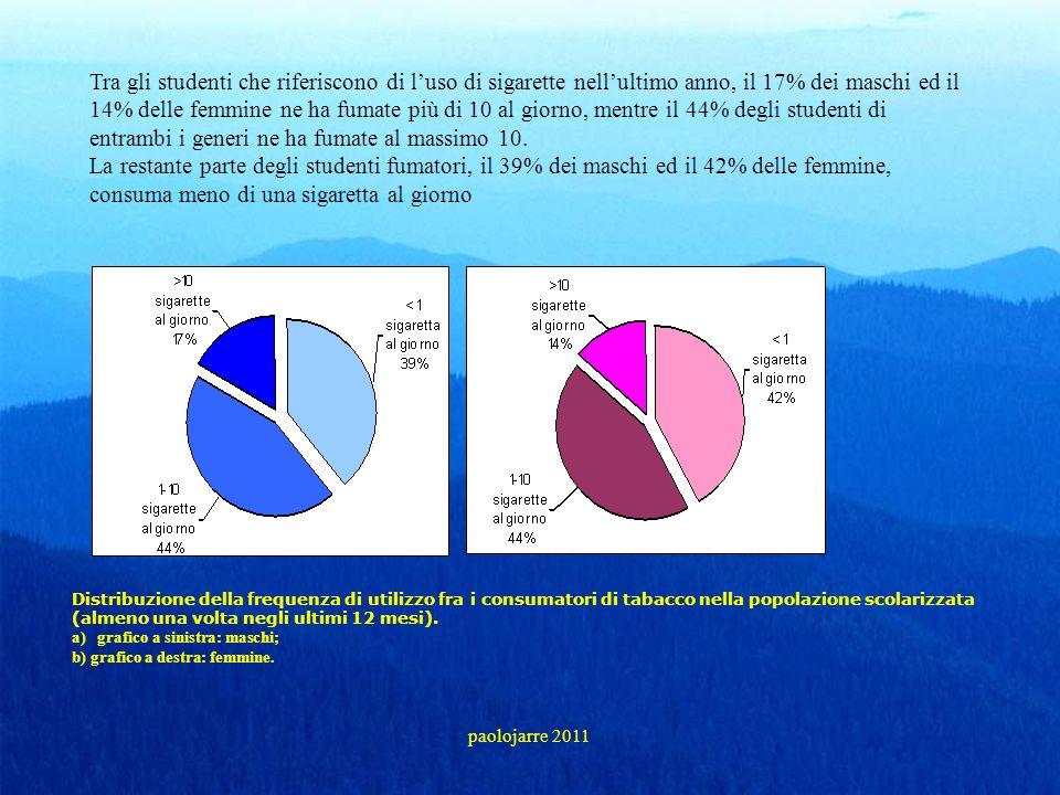 Tra gli studenti che riferiscono di luso di sigarette nellultimo anno, il 17% dei maschi ed il 14% delle femmine ne ha fumate più di 10 al giorno, men