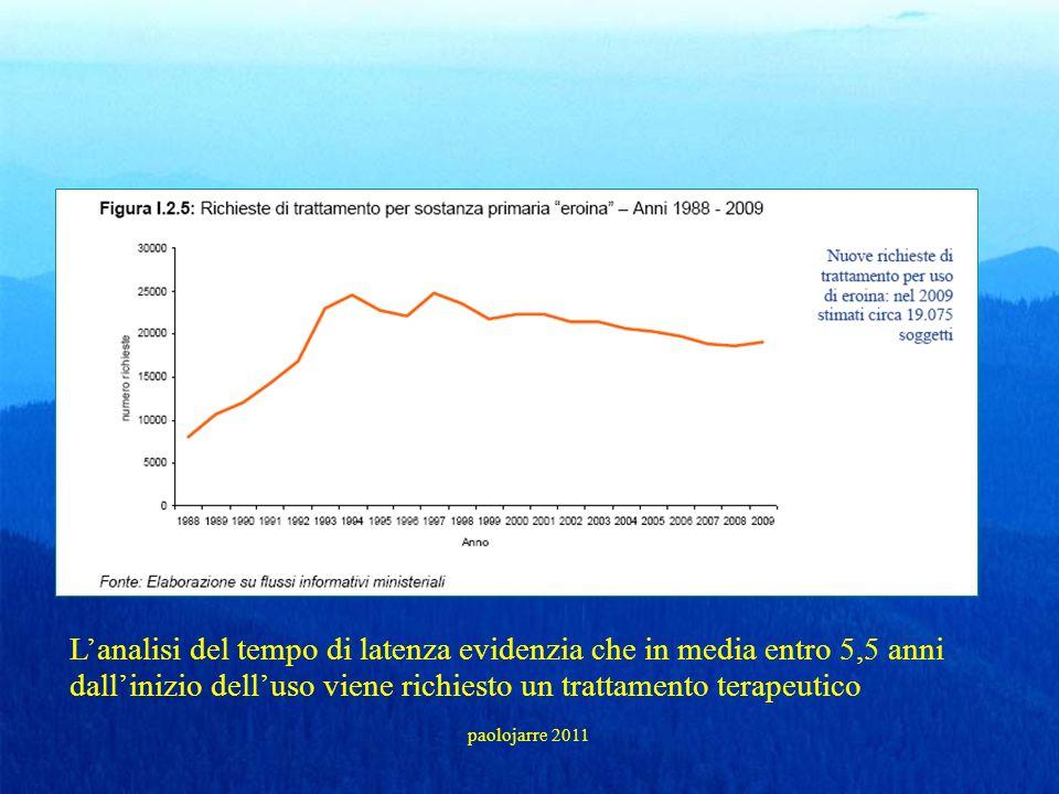 Lanalisi del tempo di latenza evidenzia che in media entro 5,5 anni dallinizio delluso viene richiesto un trattamento terapeutico paolojarre 2011
