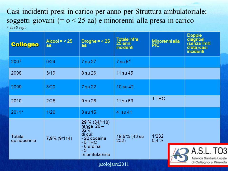 Casi incidenti presi in carico per anno per Struttura ambulatoriale; soggetti giovani (= o < 25 aa) e minorenni alla presa in carico * al 30 septColle