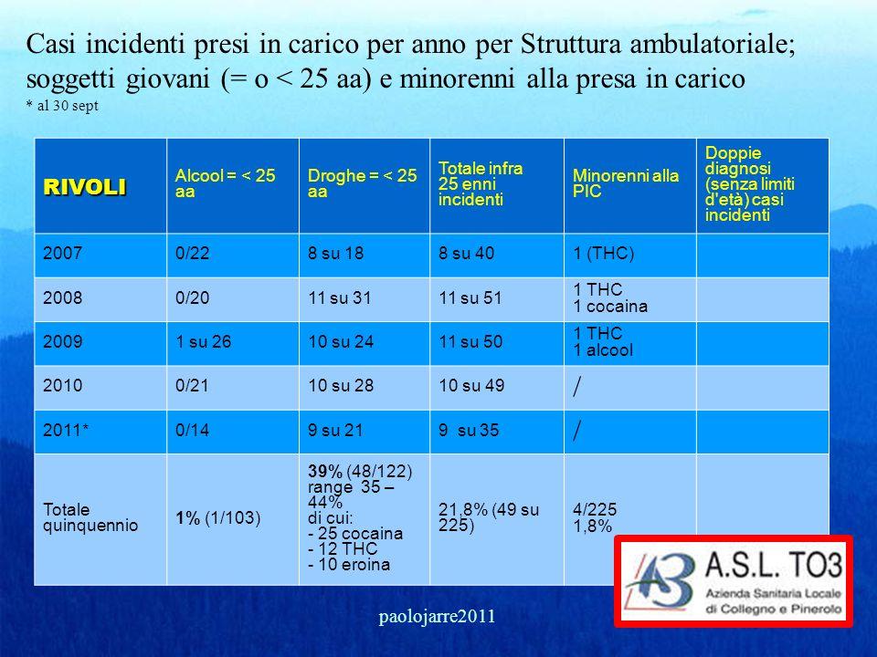 Casi incidenti presi in carico per anno per Struttura ambulatoriale; soggetti giovani (= o < 25 aa) e minorenni alla presa in carico * al 30 septRIVOL