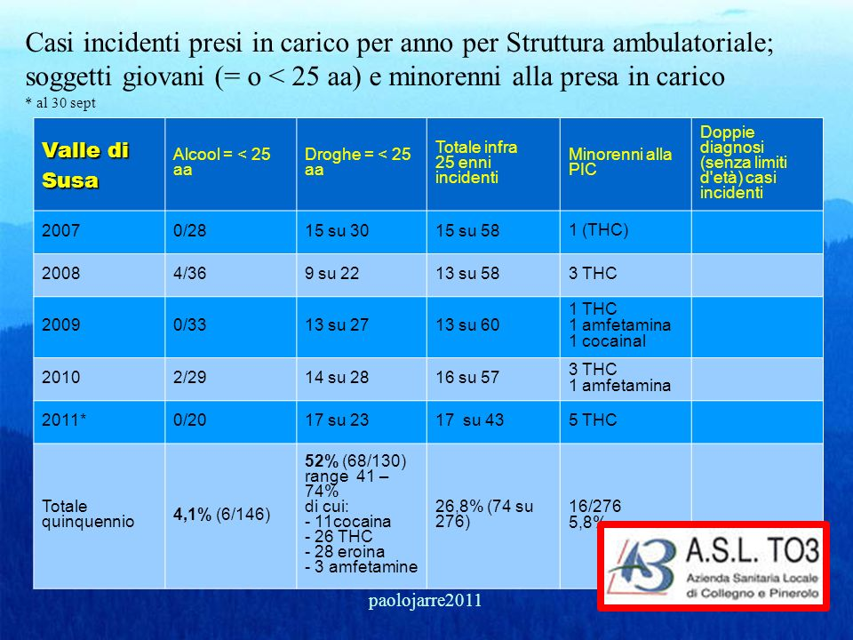 Casi incidenti presi in carico per anno per Struttura ambulatoriale; soggetti giovani (= o < 25 aa) e minorenni alla presa in carico * al 30 sept Vall
