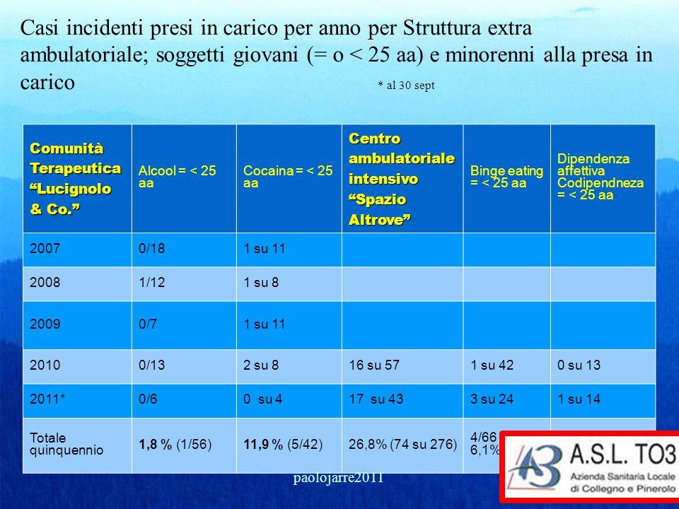 Casi incidenti presi in carico per anno per Struttura extra ambulatoriale; soggetti giovani (= o < 25 aa) e minorenni alla presa in carico * al 30 sep