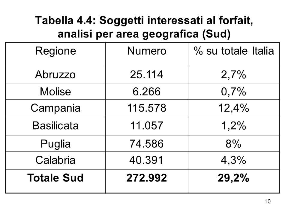 10 Tabella 4.4: Soggetti interessati al forfait, analisi per area geografica (Sud) RegioneNumero% su totale Italia Abruzzo25.1142,7% Molise6.2660,7% C