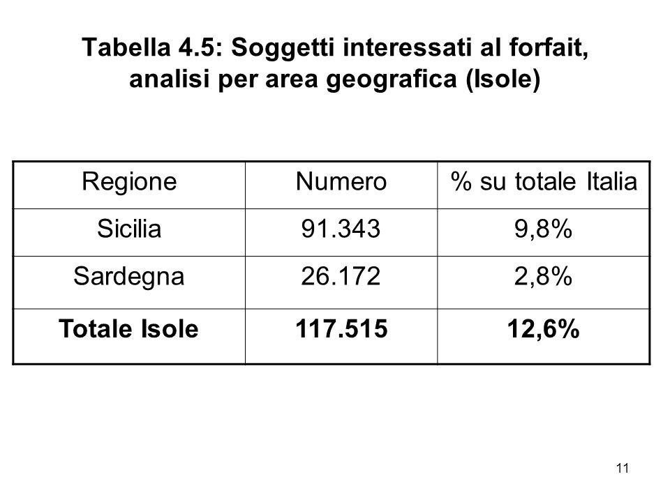 11 Tabella 4.5: Soggetti interessati al forfait, analisi per area geografica (Isole) RegioneNumero% su totale Italia Sicilia91.3439,8% Sardegna26.1722