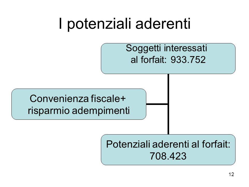 12 I potenziali aderenti Soggetti interessati al forfait: 933.752 Potenziali aderenti al forfait: 708.423 Convenienza fiscale+ risparmio adempimenti