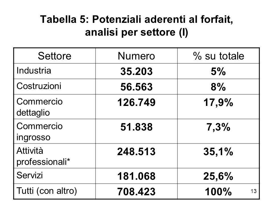 13 Tabella 5: Potenziali aderenti al forfait, analisi per settore (I) SettoreNumero% su totale Industria 35.2035% Costruzioni 56.5638% Commercio detta
