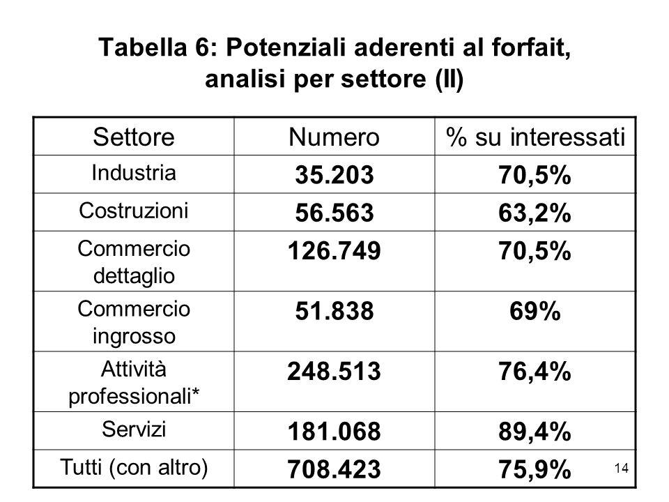 14 Tabella 6: Potenziali aderenti al forfait, analisi per settore (II) SettoreNumero% su interessati Industria 35.20370,5% Costruzioni 56.56363,2% Com
