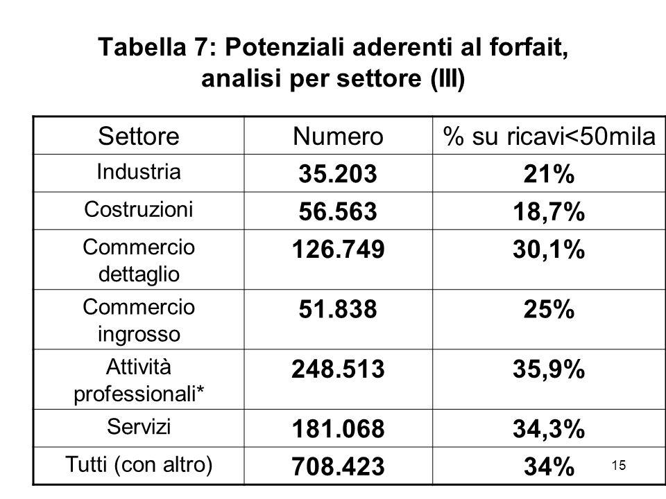 15 Tabella 7: Potenziali aderenti al forfait, analisi per settore (III) SettoreNumero% su ricavi<50mila Industria 35.20321% Costruzioni 56.56318,7% Co