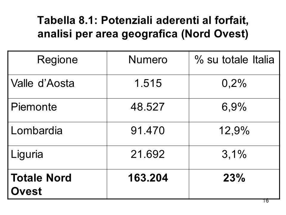 16 Tabella 8.1: Potenziali aderenti al forfait, analisi per area geografica (Nord Ovest) RegioneNumero% su totale Italia Valle dAosta1.5150,2% Piemont