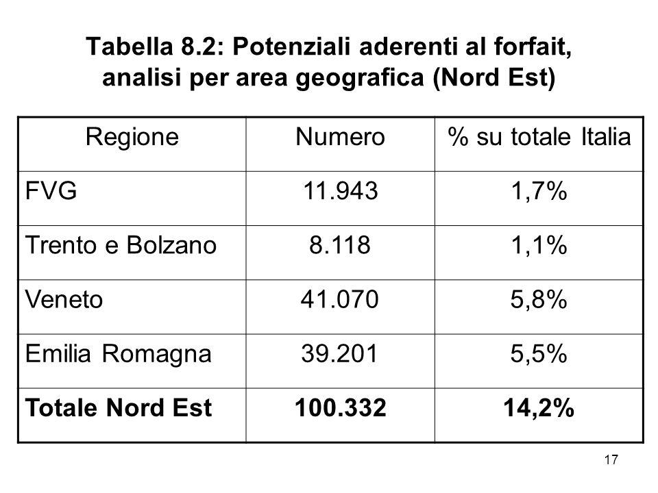 17 Tabella 8.2: Potenziali aderenti al forfait, analisi per area geografica (Nord Est) RegioneNumero% su totale Italia FVG11.9431,7% Trento e Bolzano8