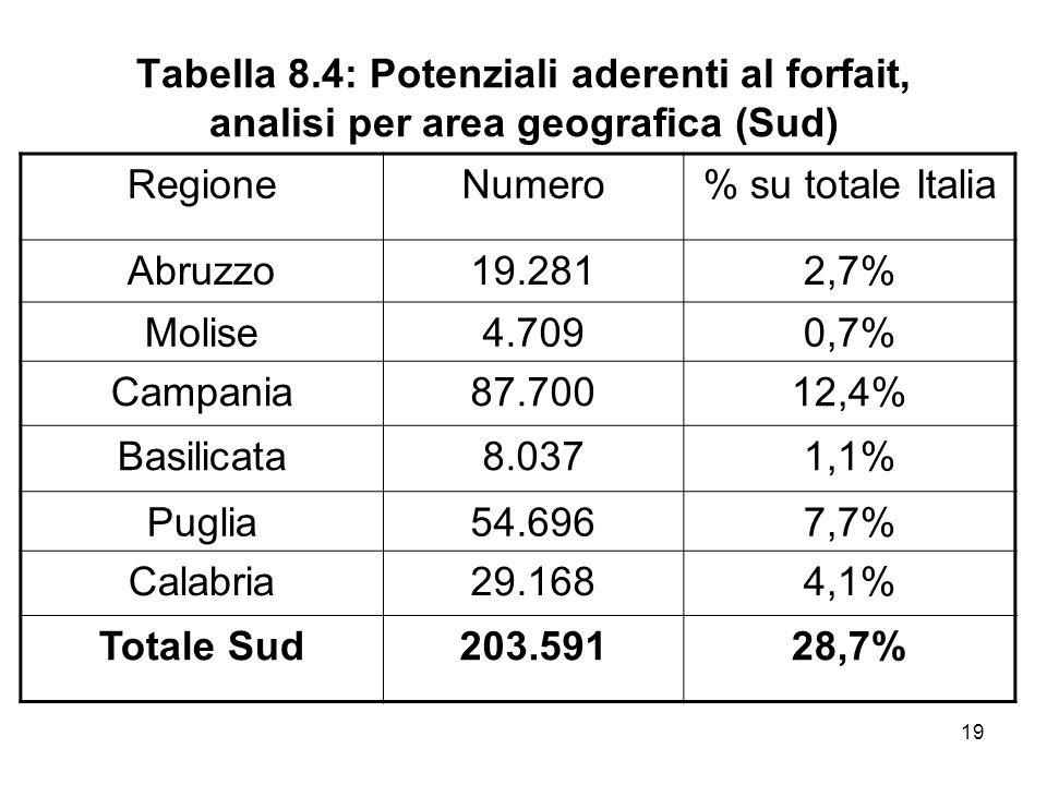 19 Tabella 8.4: Potenziali aderenti al forfait, analisi per area geografica (Sud) RegioneNumero% su totale Italia Abruzzo19.2812,7% Molise4.7090,7% Ca