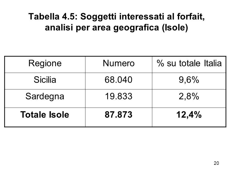 20 Tabella 4.5: Soggetti interessati al forfait, analisi per area geografica (Isole) RegioneNumero% su totale Italia Sicilia68.0409,6% Sardegna19.8332