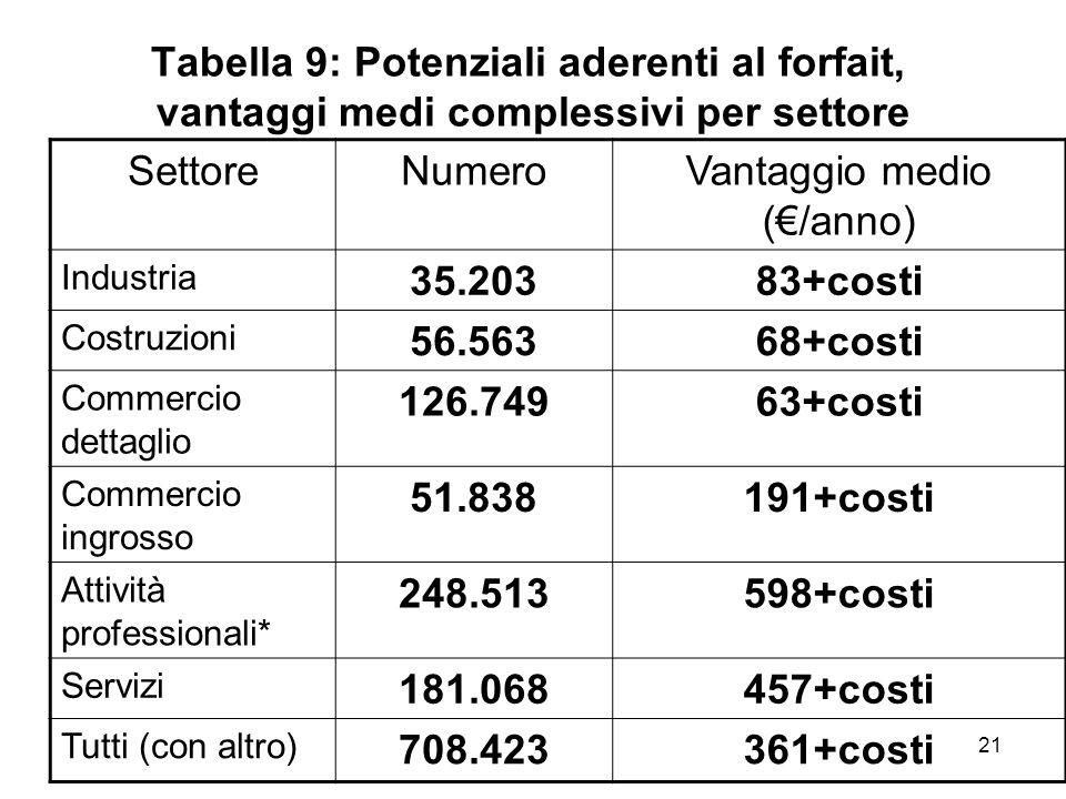 21 Tabella 9: Potenziali aderenti al forfait, vantaggi medi complessivi per settore SettoreNumeroVantaggio medio (/anno) Industria 35.20383+costi Cost