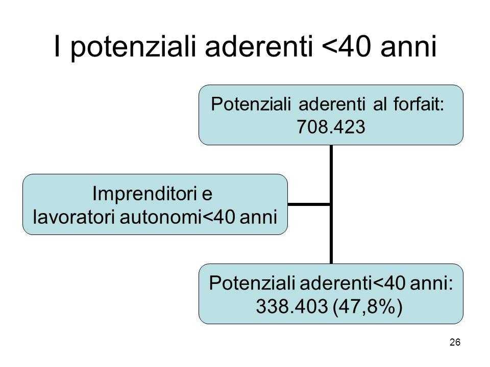26 I potenziali aderenti <40 anni Potenziali aderenti al forfait: 708.423 Potenziali aderenti<40 anni: 338.403 (47,8%) Imprenditori e lavoratori auton