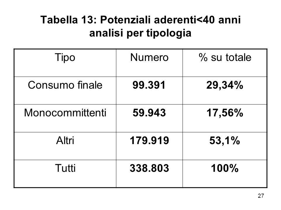 27 Tabella 13: Potenziali aderenti<40 anni analisi per tipologia TipoNumero% su totale Consumo finale99.39129,34% Monocommittenti59.94317,56% Altri179