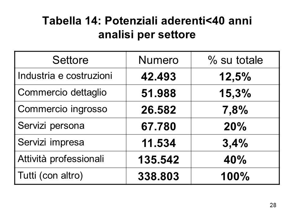 28 Tabella 14: Potenziali aderenti<40 anni analisi per settore SettoreNumero% su totale Industria e costruzioni 42.49312,5% Commercio dettaglio 51.988