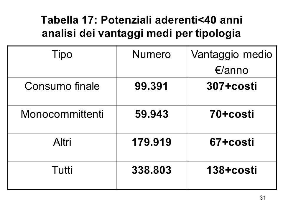 31 Tabella 17: Potenziali aderenti<40 anni analisi dei vantaggi medi per tipologia TipoNumeroVantaggio medio /anno Consumo finale99.391307+costi Monoc