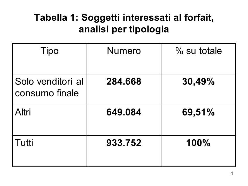 4 Tabella 1: Soggetti interessati al forfait, analisi per tipologia TipoNumero% su totale Solo venditori al consumo finale 284.66830,49% Altri649.0846
