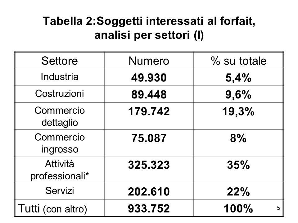 5 Tabella 2:Soggetti interessati al forfait, analisi per settori (I) SettoreNumero% su totale Industria 49.9305,4% Costruzioni 89.4489,6% Commercio de
