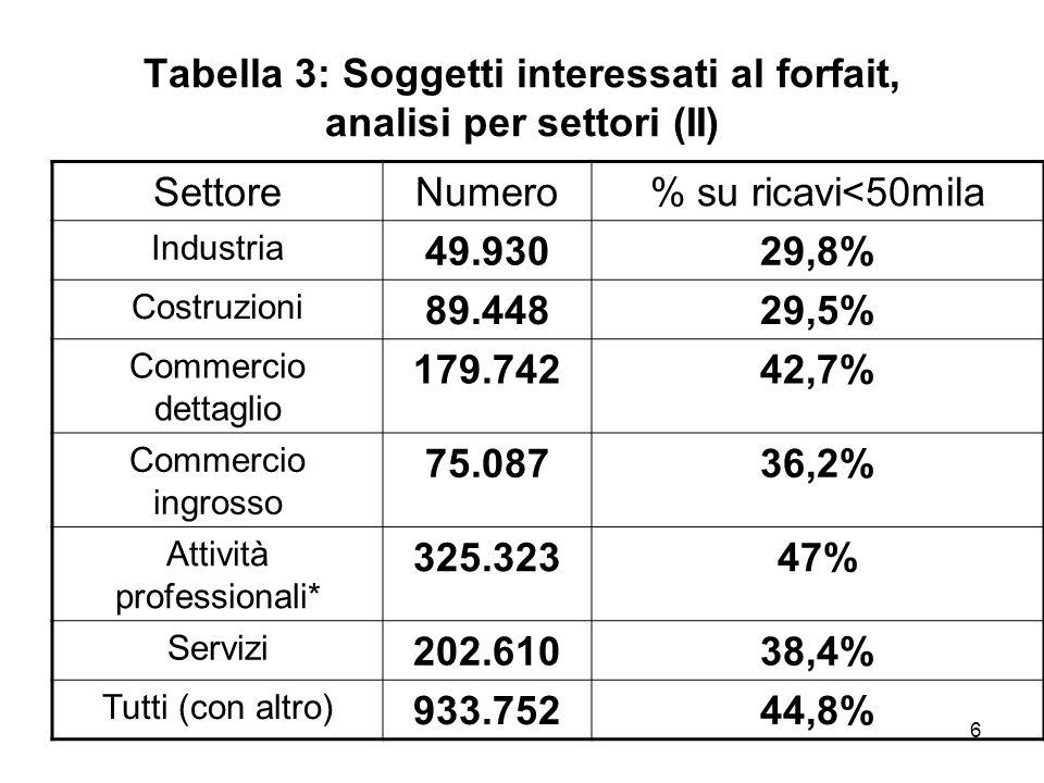 6 Tabella 3: Soggetti interessati al forfait, analisi per settori (II) SettoreNumero% su ricavi<50mila Industria 49.93029,8% Costruzioni 89.44829,5% C