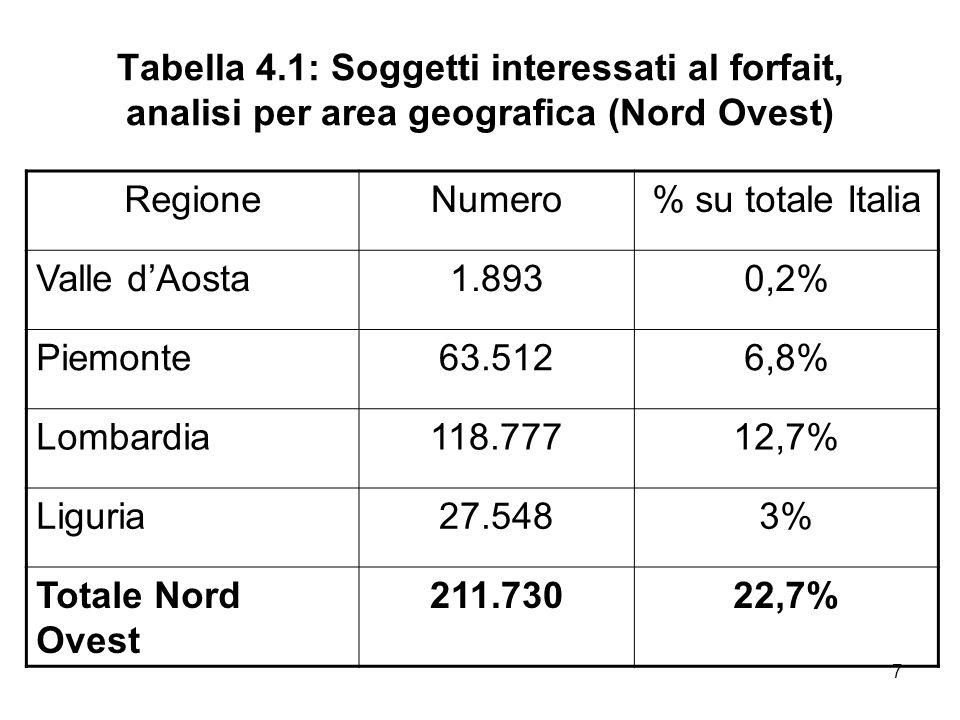 18 Tabella 8.3: Potenziali aderenti al forfait, analisi per area geografica (Centro) RegioneNumero% su totale Italia Toscana45.9536,5% Marche16.8602,4% Umbria10.2491,4% Lazio80.36111,3% Totale Centro153.42321,7%