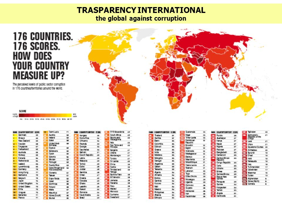TRASPARENCY INTERNATIONAL the global against corruption