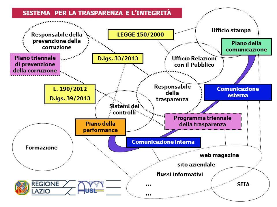 Decreto legislativo 33/2013 VIGILANZA SULLATTUAZIONE DELLE DISPOSIZIONI Articolo 43 1.