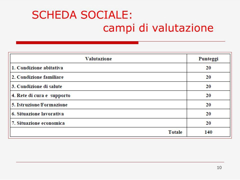 10 SCHEDA SOCIALE: campi di valutazione