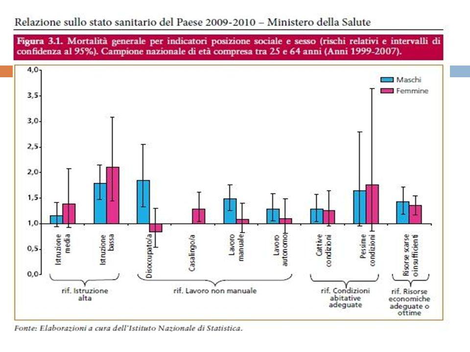 Determinanti di salute In Europa, leccesso nel rischio di morte tra gli adulti di mezza età dei gruppi socio economici più bassi varia tra il 25% ed il 50% (Mackenbach, 2005).