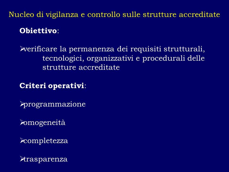 Nucleo di vigilanza e controllo sulle strutture accreditate Obiettivo : verificare la permanenza dei requisiti strutturali, tecnologici, organizzativi