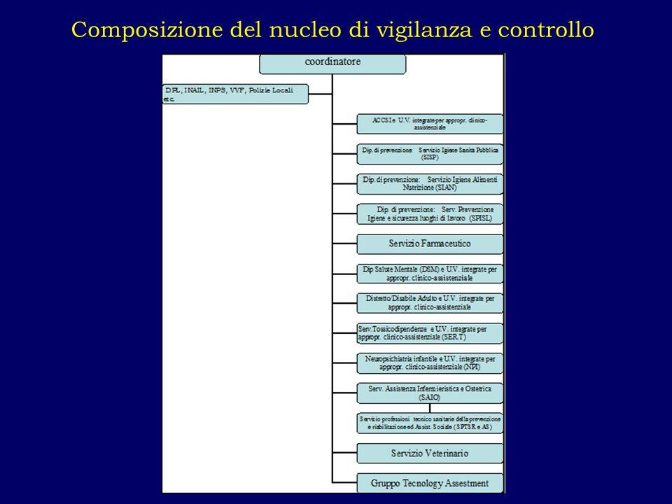 Composizione del nucleo di vigilanza e controllo