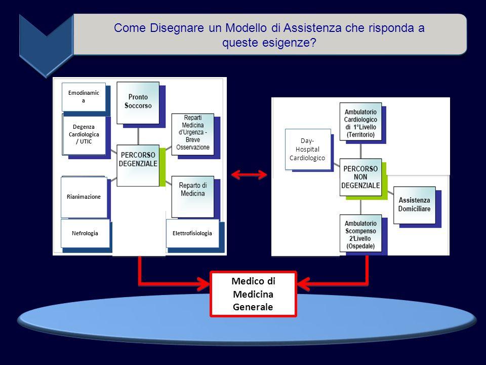 Come Disegnare un Modello di Assistenza che risponda a queste esigenze.