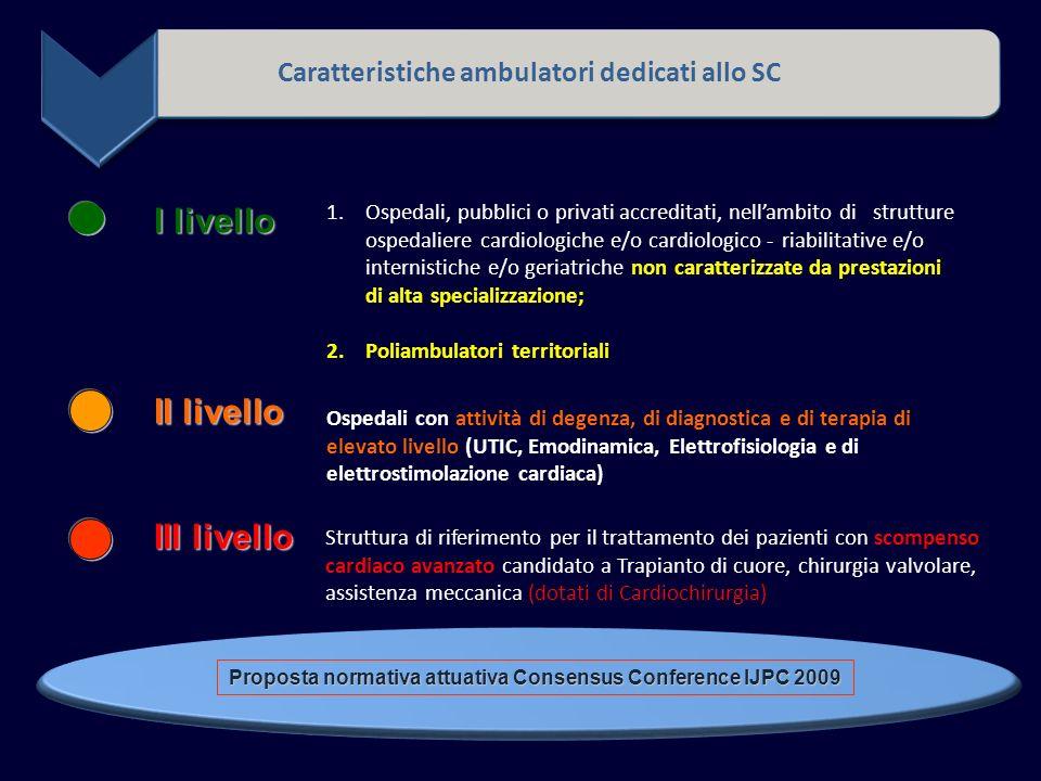 I livello II livello III livello 1.Ospedali, pubblici o privati accreditati, nellambito di strutture ospedaliere cardiologiche e/o cardiologico -riabilitative e/o internistiche e/o geriatriche non caratterizzate da prestazioni di alta specializzazione; 2.Poliambulatori territoriali Ospedali con attività di degenza, di diagnostica e di terapia di elevato livello (UTIC, Emodinamica, Elettrofisiologia e di elettrostimolazione cardiaca) Struttura di riferimento per il trattamento dei pazienti con scompenso cardiaco avanzato candidato a Trapianto di cuore, chirurgia valvolare, assistenza meccanica (dotati di Cardiochirurgia) Caratteristiche ambulatori dedicati allo SC Proposta normativa attuativa Consensus Conference IJPC 2009