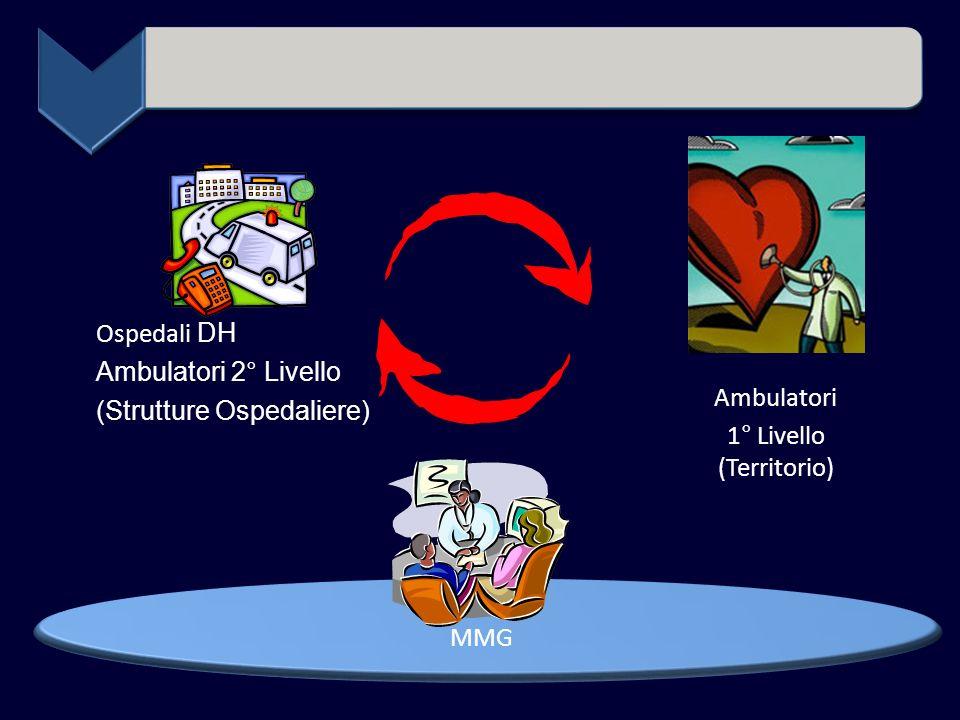 Ospedali DH Ambulatori 2° Livello (Strutture Ospedaliere) Ambulatori 1° Livello (Territorio) MMG