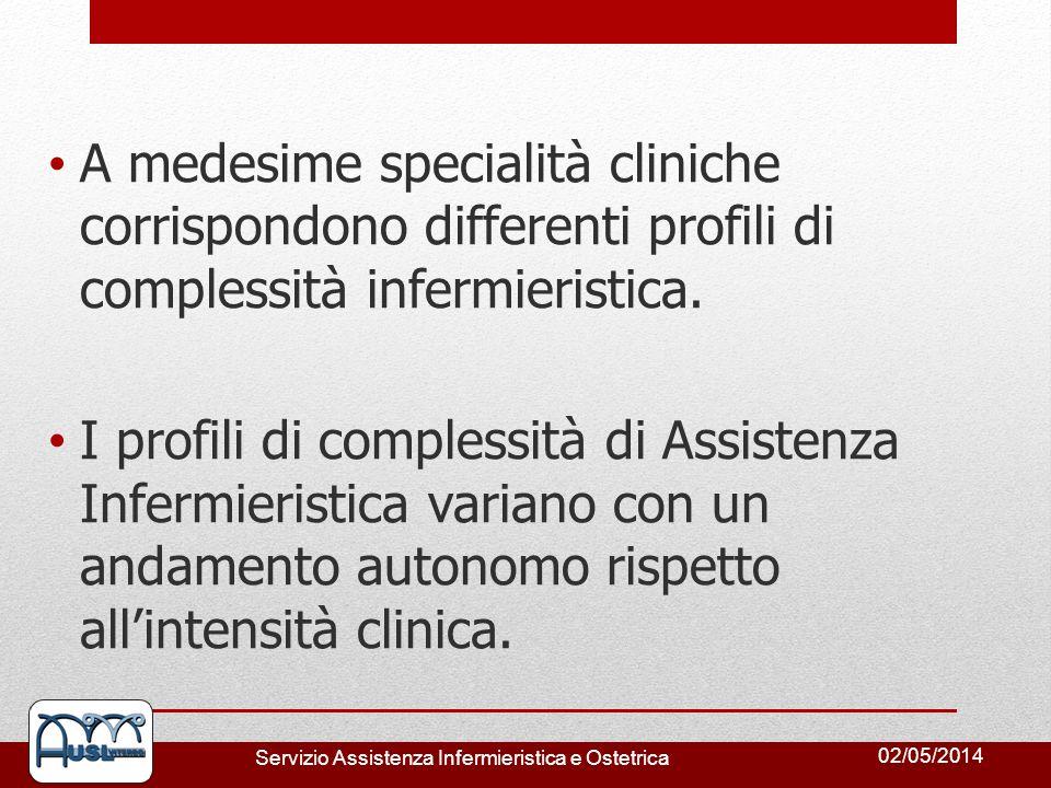 02/05/2014 Servizio Assistenza Infermieristica e Ostetrica A medesime specialità cliniche corrispondono differenti profili di complessità infermierist