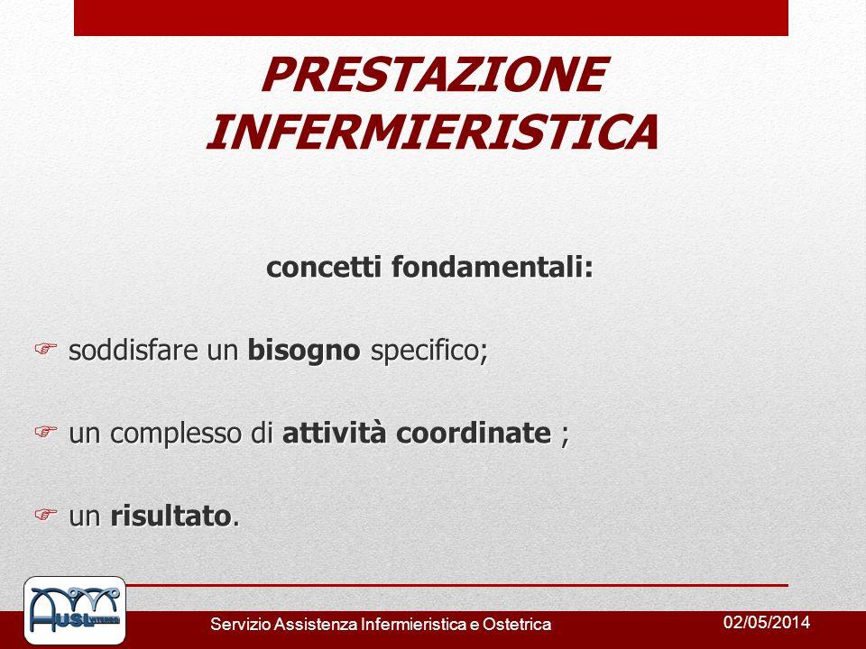 02/05/2014 Servizio Assistenza Infermieristica e Ostetrica concetti fondamentali: soddisfare un bisogno specifico; soddisfare un bisogno specifico; un