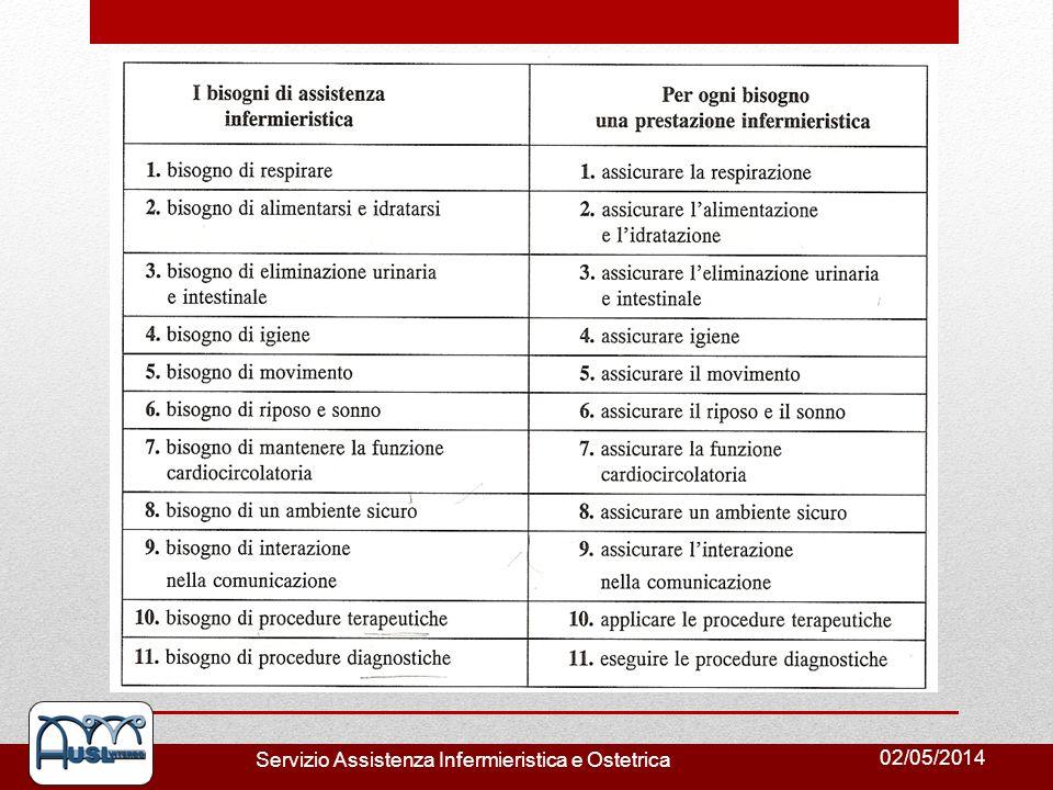 02/05/2014 Servizio Assistenza Infermieristica e Ostetrica