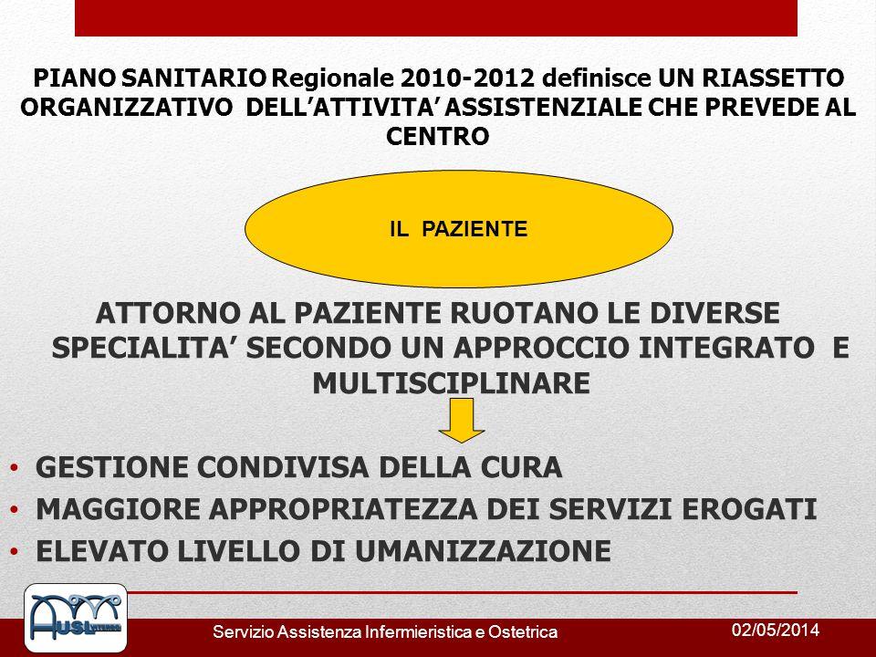 02/05/2014 Servizio Assistenza Infermieristica e Ostetrica PIANO SANITARIO Regionale 2010-2012 definisce UN RIASSETTO ORGANIZZATIVO DELLATTIVITA ASSIS