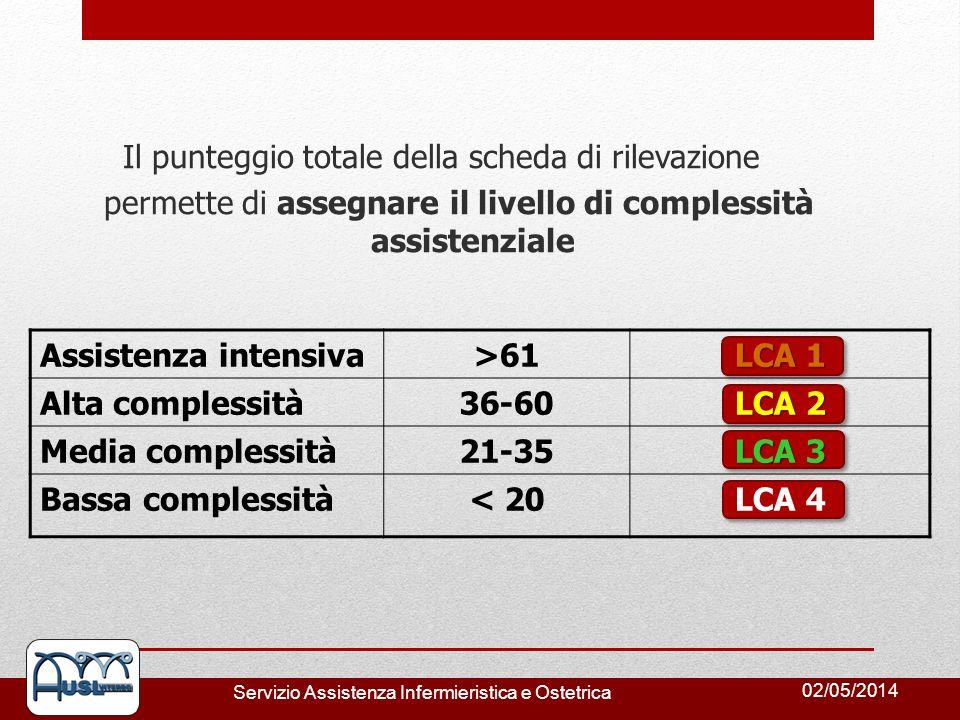 02/05/2014 Servizio Assistenza Infermieristica e Ostetrica Assistenza intensiva>61 LCA 1 Alta complessità36-60 LCA 2 Media complessità21-35 LCA 3 Bass