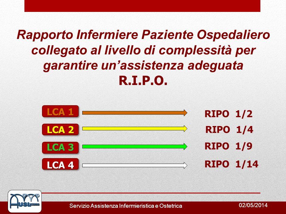 02/05/2014 Servizio Assistenza Infermieristica e Ostetrica Rapporto Infermiere Paziente Ospedaliero collegato al livello di complessità per garantire