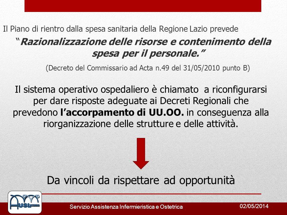 02/05/2014 Servizio Assistenza Infermieristica e Ostetrica Il Piano di rientro dalla spesa sanitaria della Regione Lazio prevede Razionalizzazione del