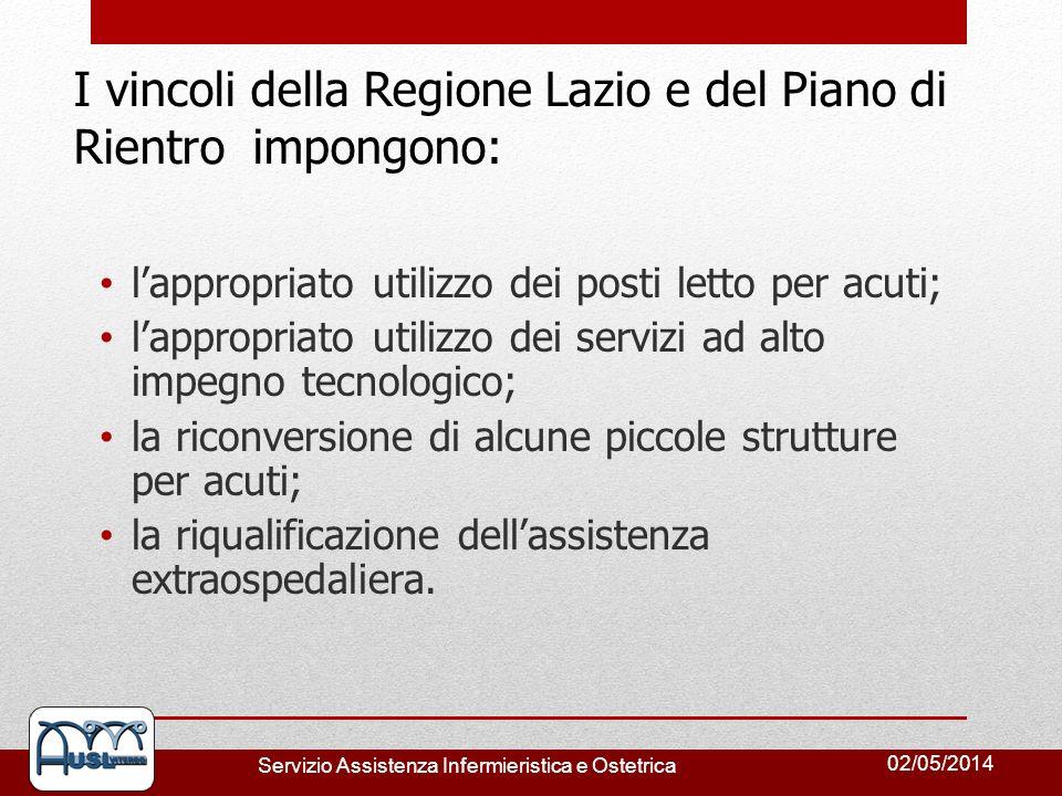 02/05/2014 Servizio Assistenza Infermieristica e Ostetrica I vincoli della Regione Lazio e del Piano di Rientro impongono: lappropriato utilizzo dei p