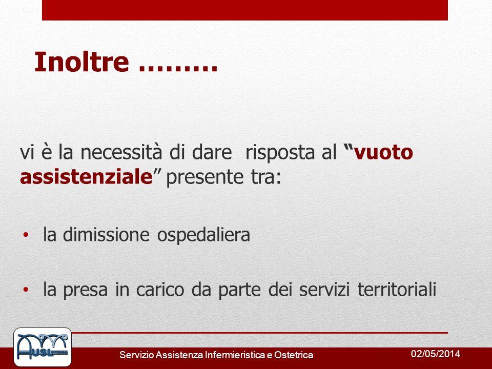 02/05/2014 Servizio Assistenza Infermieristica e Ostetrica Inoltre ……… vi è la necessità di dare risposta al vuoto assistenziale presente tra: la dimi