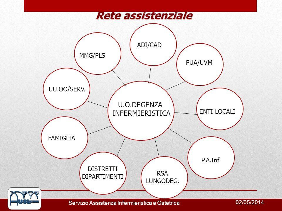 02/05/2014 Servizio Assistenza Infermieristica e Ostetrica Rete assistenziale U.O.DEGENZA INFERMIERISTICA P.A.Inf RSA LUNGODEG. UU.OO/SERV. FAMIGLIA D