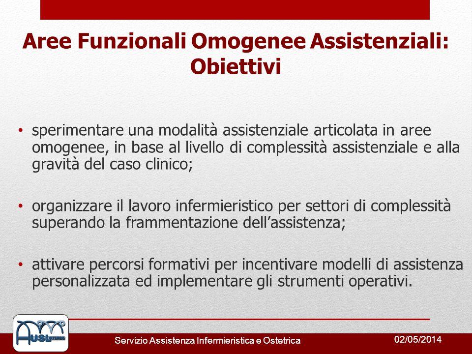 02/05/2014 Servizio Assistenza Infermieristica e Ostetrica Aree Funzionali Omogenee Assistenziali: Obiettivi sperimentare una modalità assistenziale a